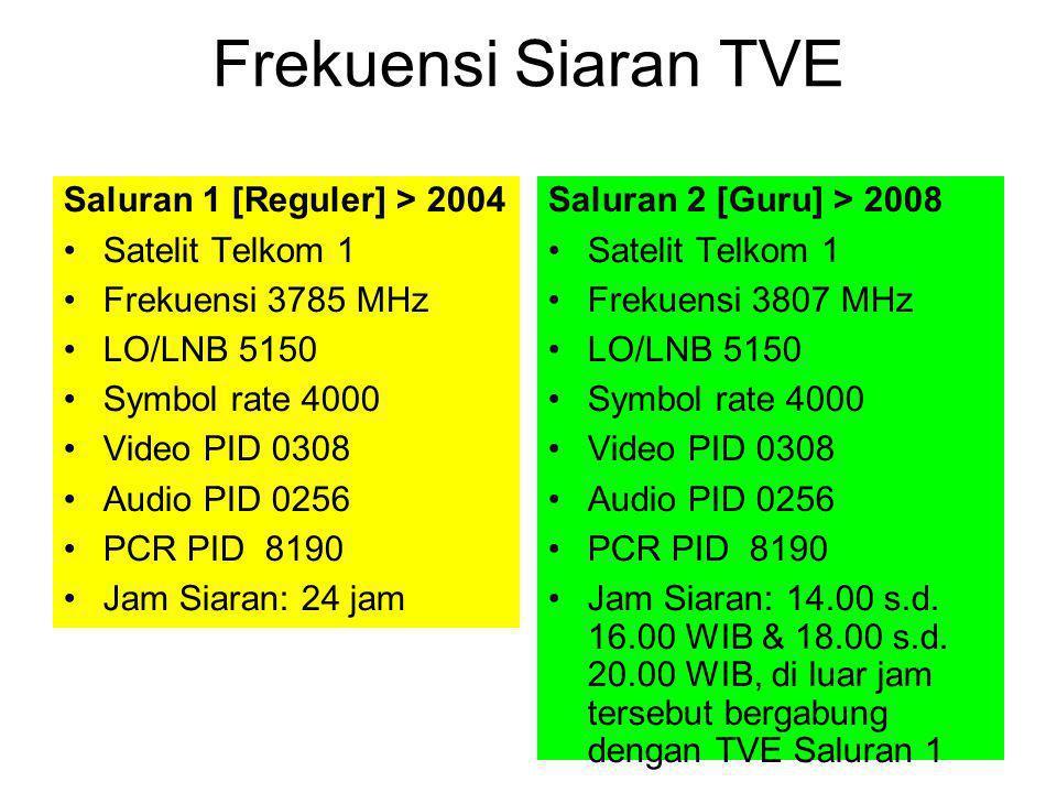 Frekuensi Siaran TVE Saluran 1 [Reguler] > 2004 Satelit Telkom 1